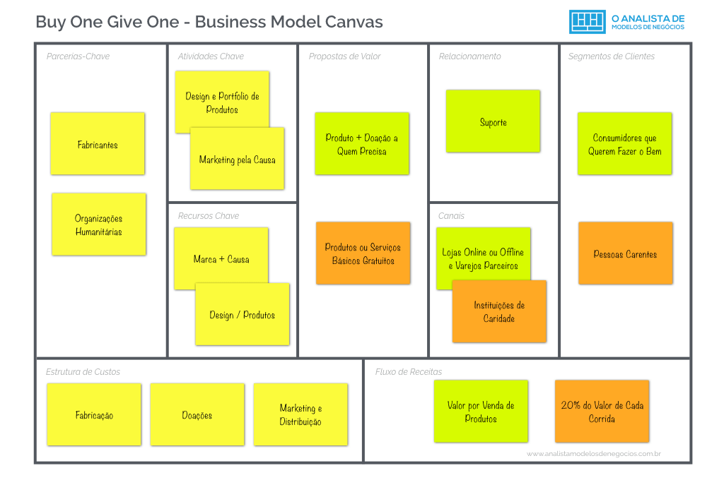 Modelo Buy One Give One - Business Model Canvas
