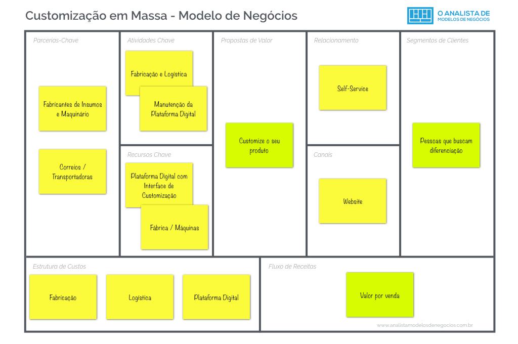 Modelo de Customização em Massa - Modelo Canvas