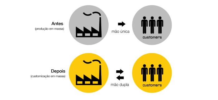 Customização em Massa Mão Dupla - O Analista de Modelos de Negócios