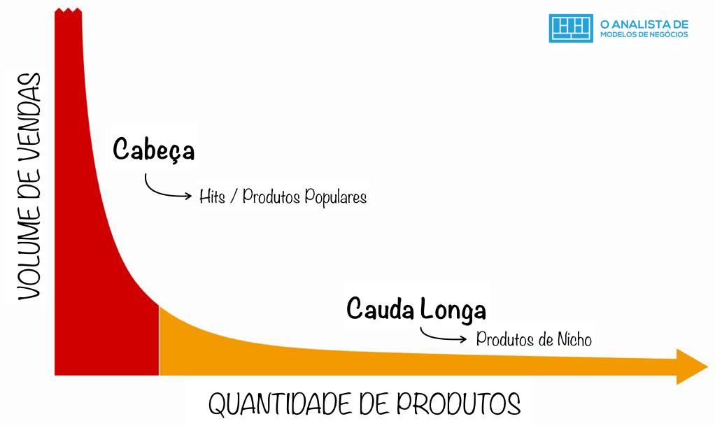 Grafico Cauda Longa - O Analista de Modelos de Negocios