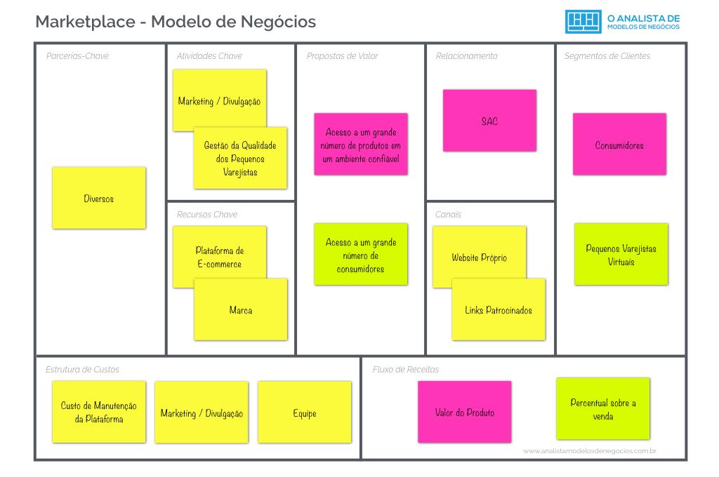 Modelo Marketplace - O Analista de Modelos de Negócios
