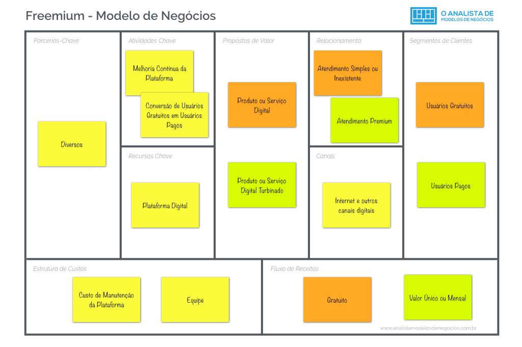Modelo Freemium - Business Model Canvas