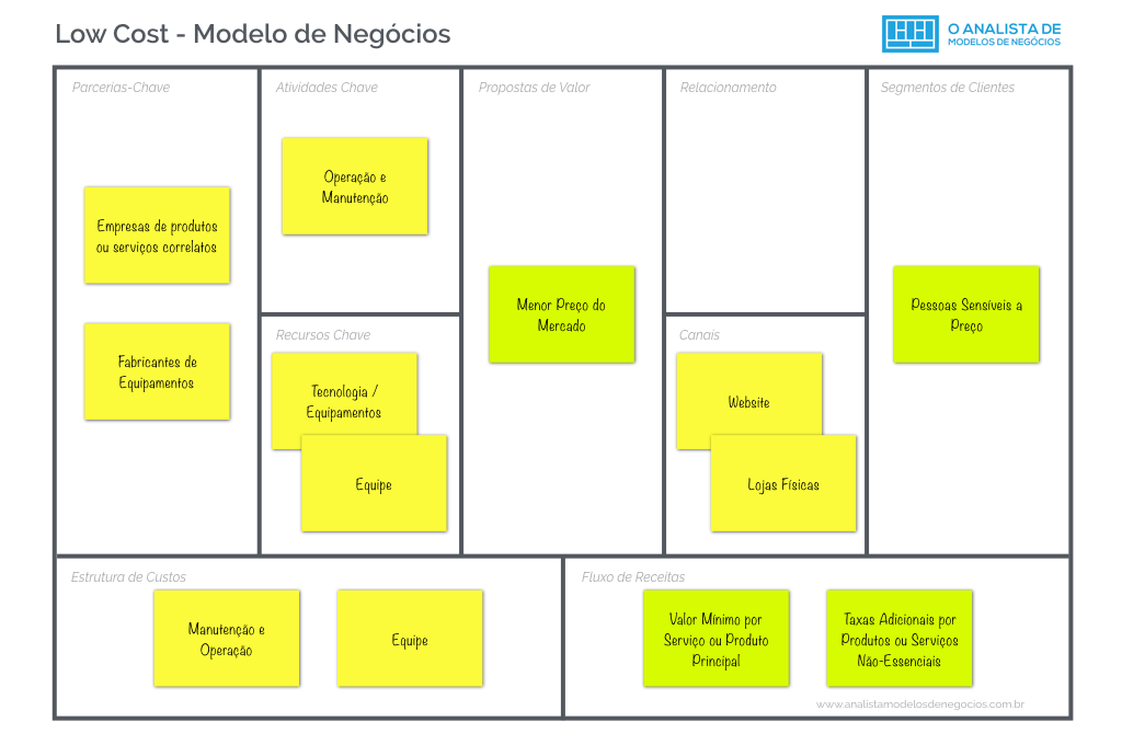 Modelo Low Cost - Business Modelo Canvas