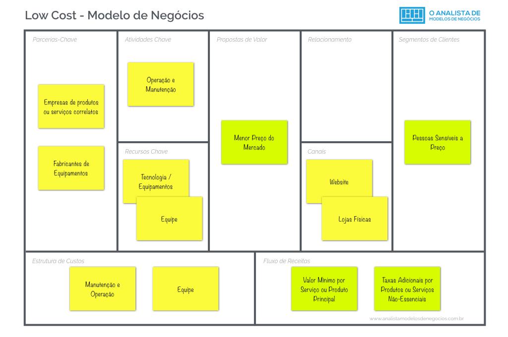 Modelo Low Cost - Business Modelo Canvas