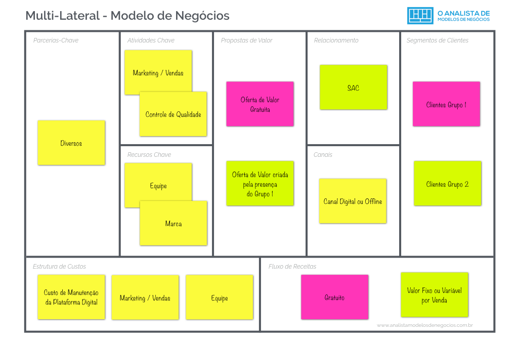 Modelo Plataforma Multilateral - Business Model Canvas