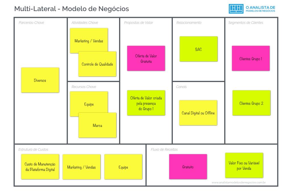 Modelo Plataforma Multilateral - Business Model Canvas
