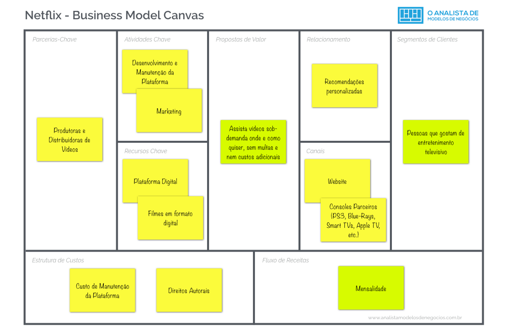 Netflix - Business Model Canvas