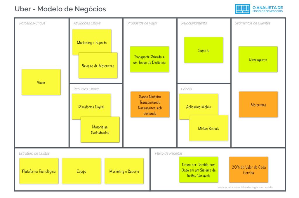 Modelo de Negócios do Uber