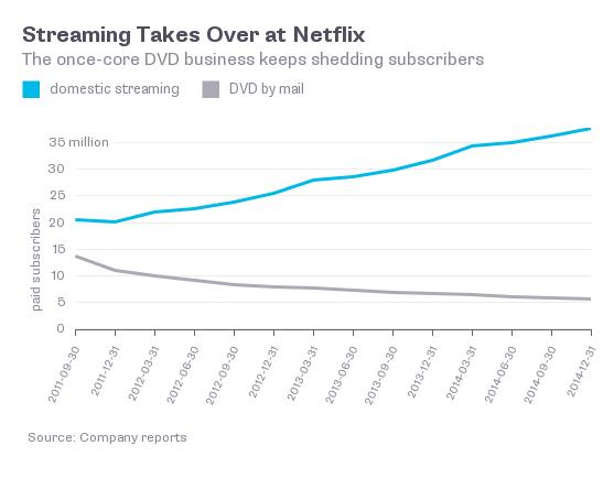 Netflix DVD vs Streaming - O Analista de Modelos de Negócios