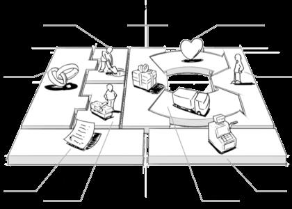 9 Blocos do Business Model Canvas