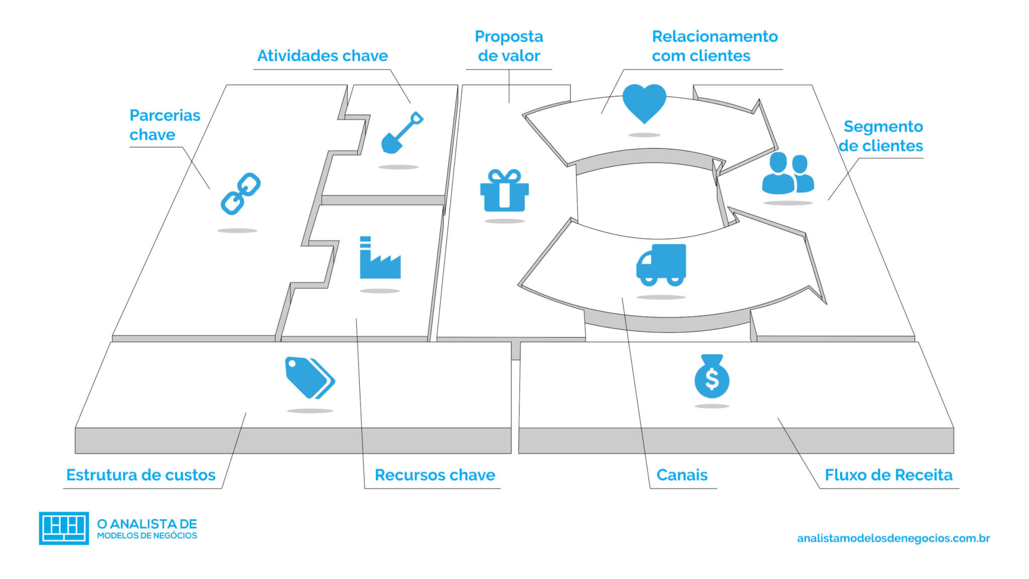 Blocos do Business Model Canvas