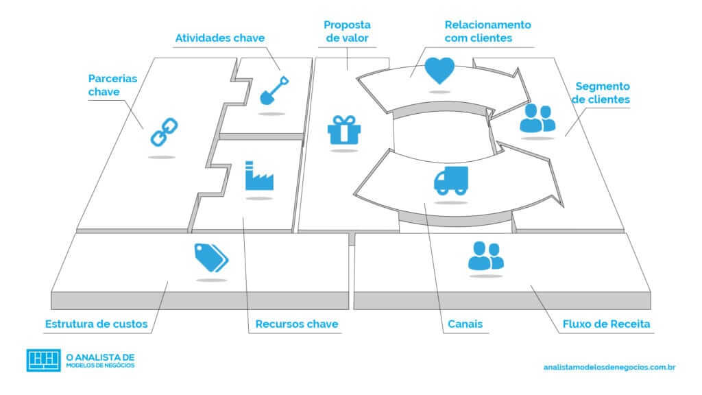 O Que é O Business Model Canvas O Analista De Modelos De