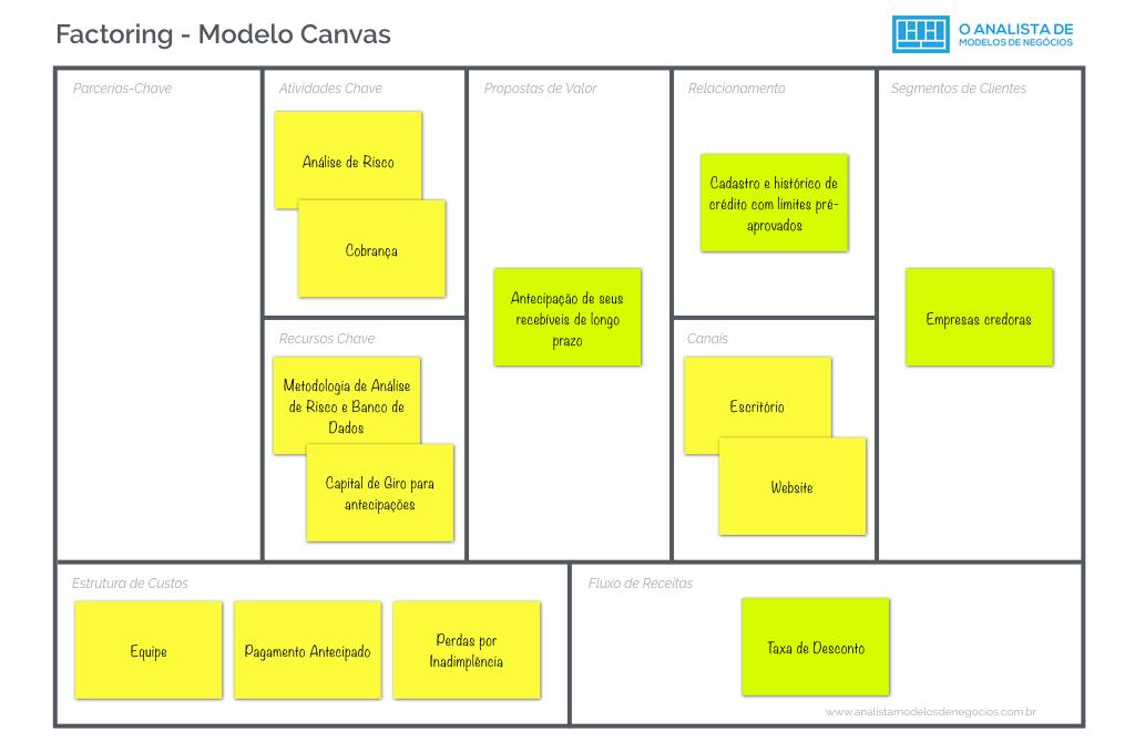 Modelo de Negócio de Empresas de Factoring