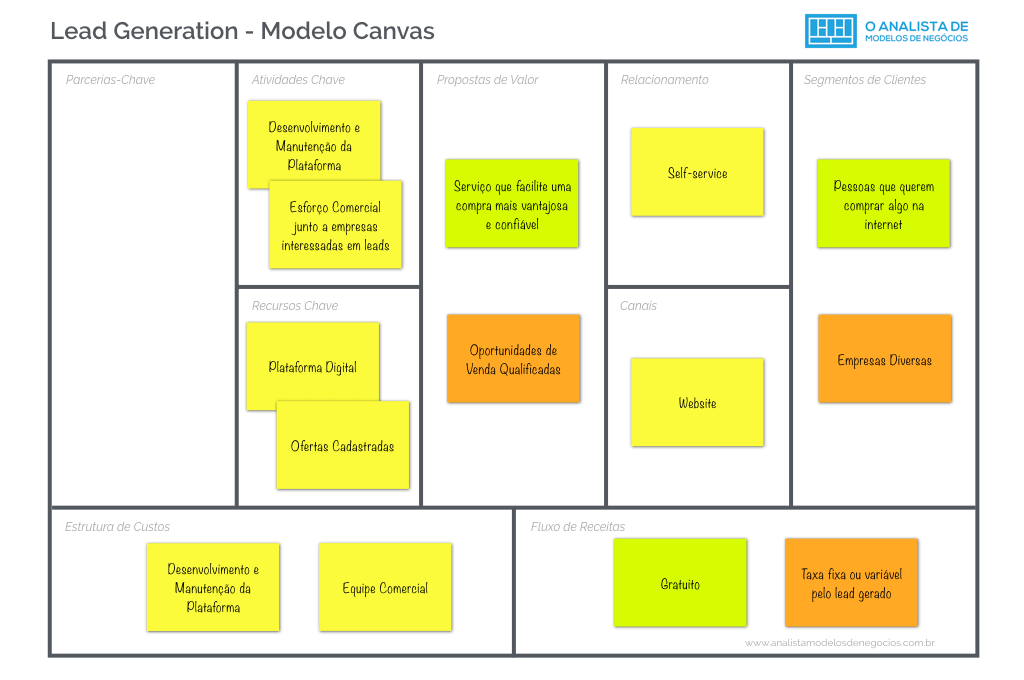 Modelo Lead Generation - Business Model Canvas