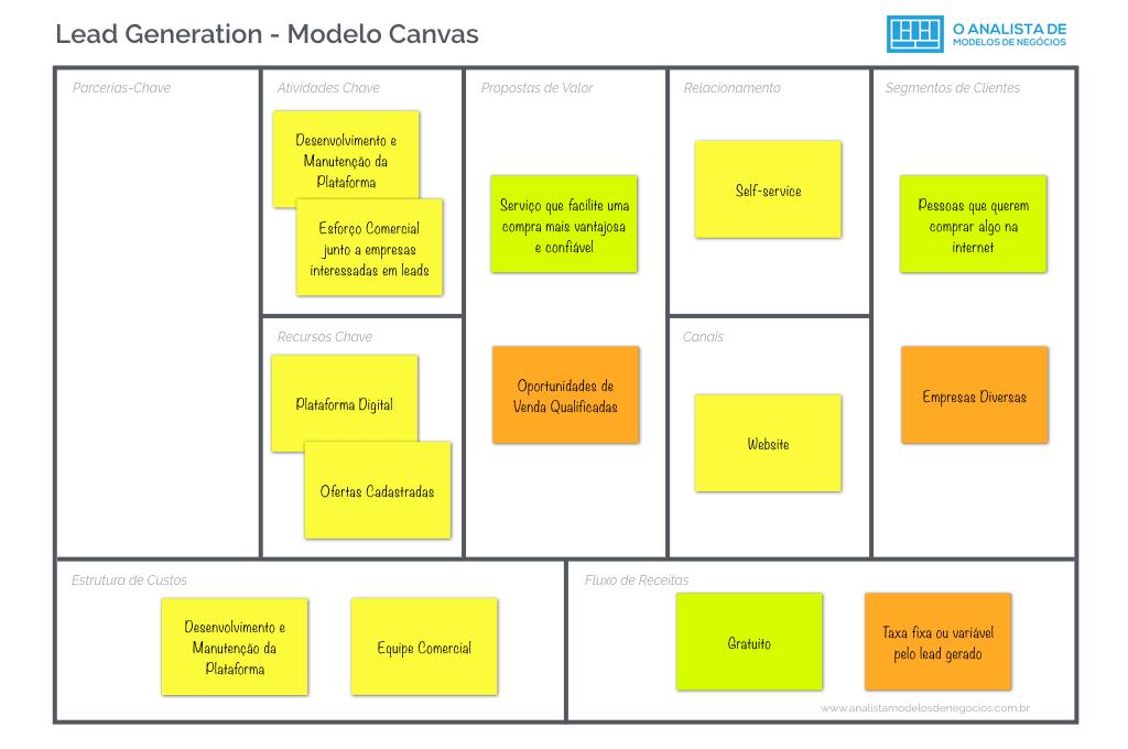 Modelo Lead Generation - Business Model Canvas