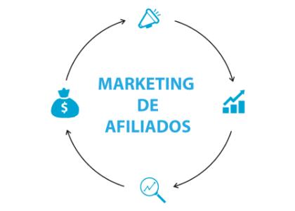 Modelo de Marketing de Afiliados