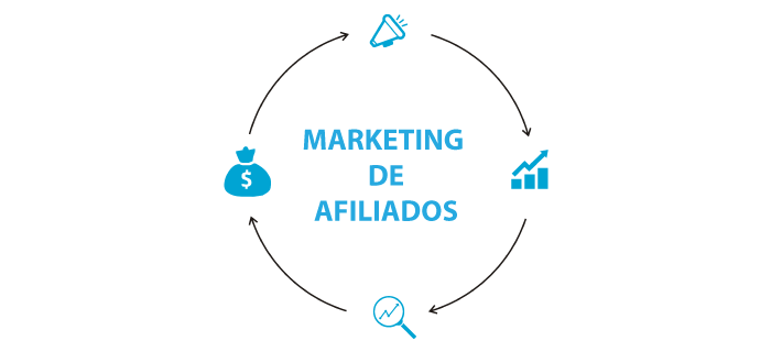 Modelo de Marketing de Afiliados