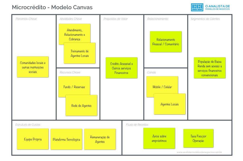 Modelo de Microcredito - Modelo Canvas
