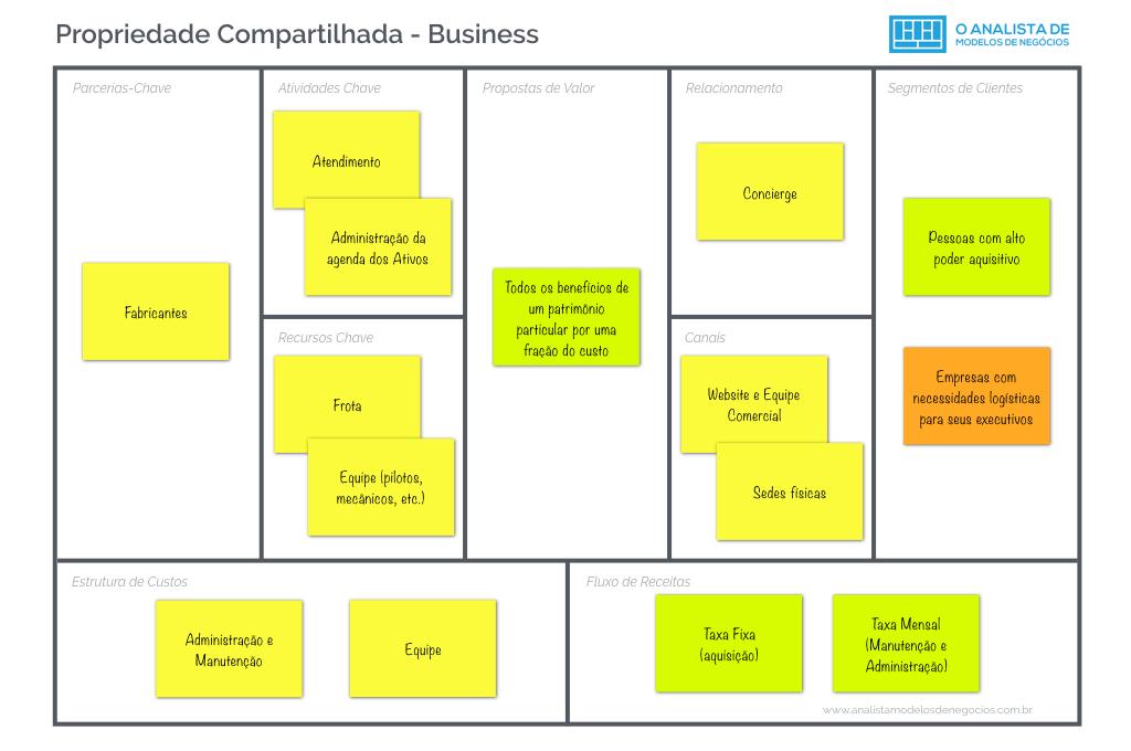 Modelo de Propriedade Compartilhada - Business Modelo Canvas