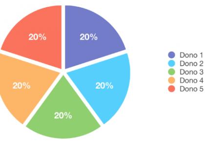 Modelo de Propriedade Compartilhada - O Analista de Modelos de Negocios