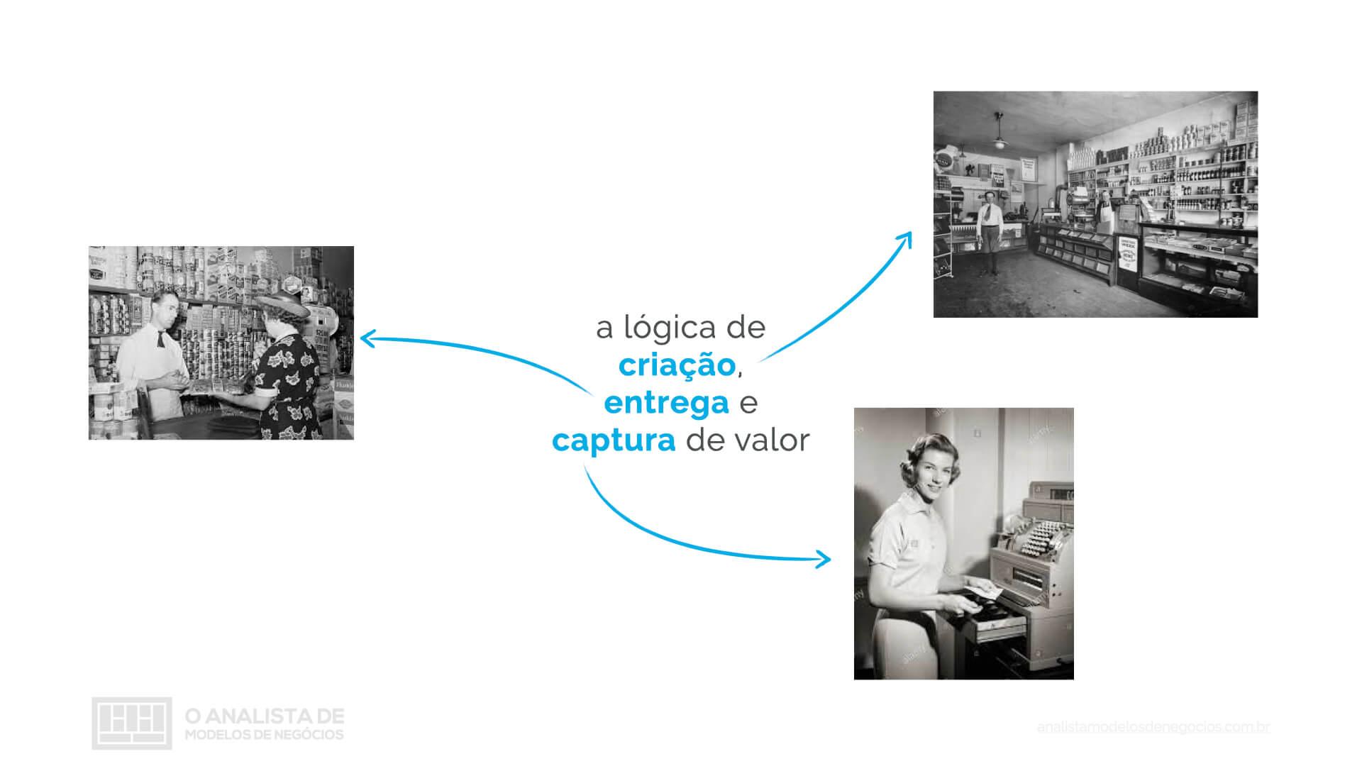O que é um modelo de negócio?