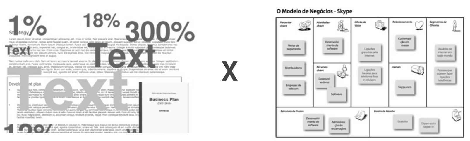 Plano de Negocios vs Business Model Canvas