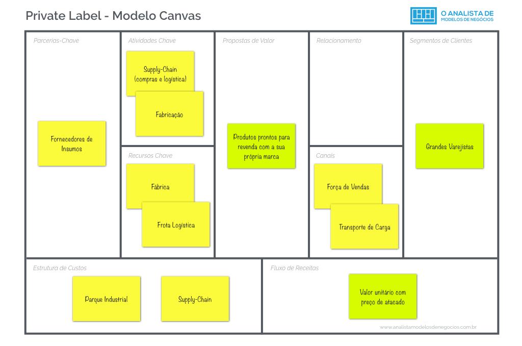 Modelo Private Label - Modelo Canvas