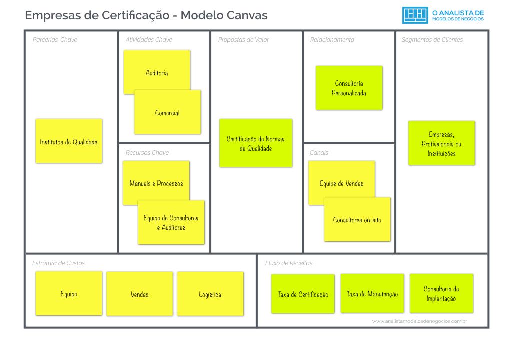 Empresas de Certificação - Modelo Canvas