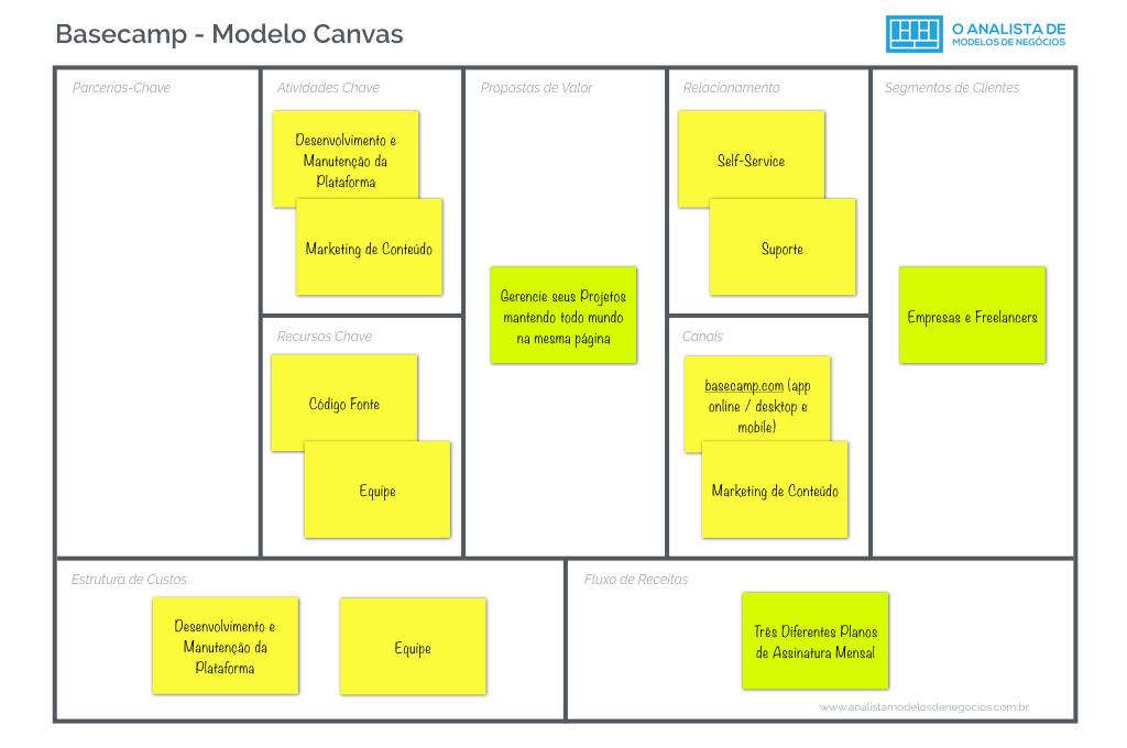 Modelo de Negocio do Basecamp - Modelo Canvas
