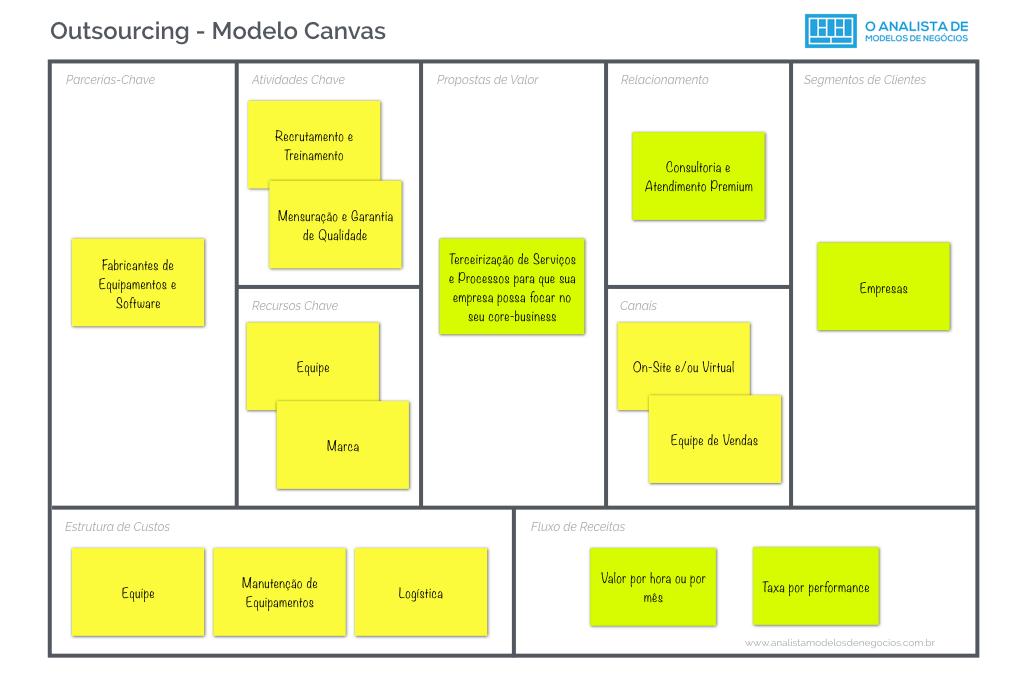 Modelo de Outsourcing - Modelo Canvas