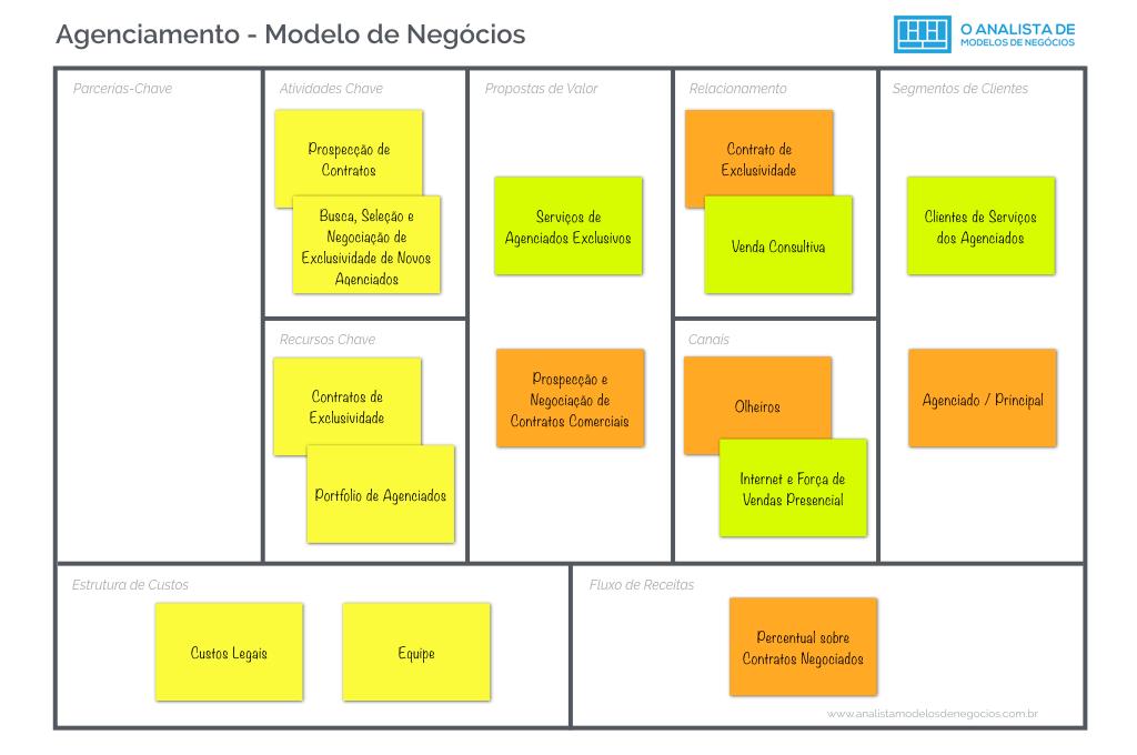 Modelo de Agenciamento - Modelo Canvas - Modelo de Negócio