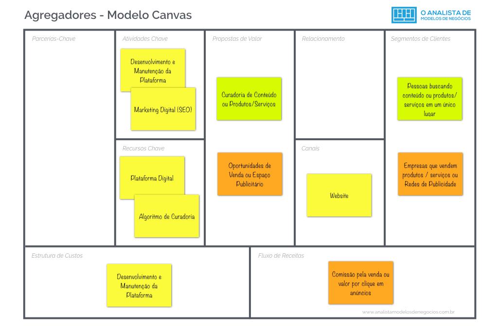 Modelo Agregador - Modelo de Negócio - Modelo Canvas