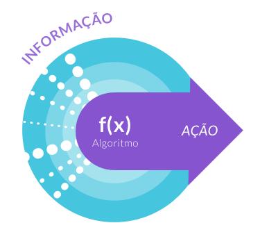 Algoritmos são Informação mais Ação - O Analista de Modelos de Negócios