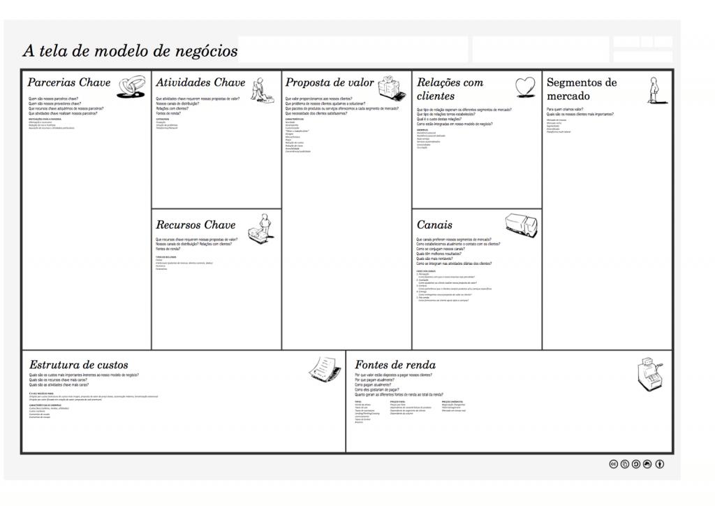 Business Model Canvas Original - O Analista de Modelos de Negócios