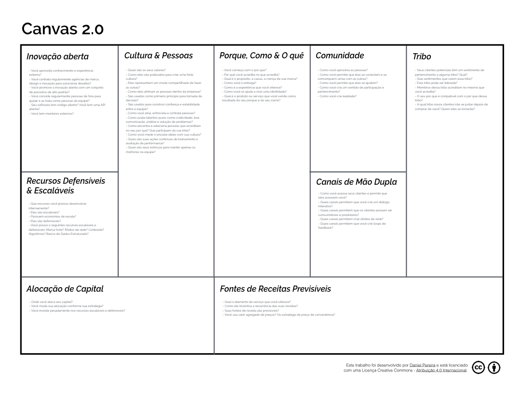 Canvas 2.0 por Daniel Pereira - O Analista de Modelos de Negócios