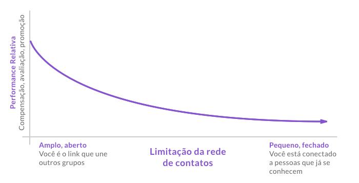 Limitacao da rede de contatos - O Analista de Modelos de Negócios