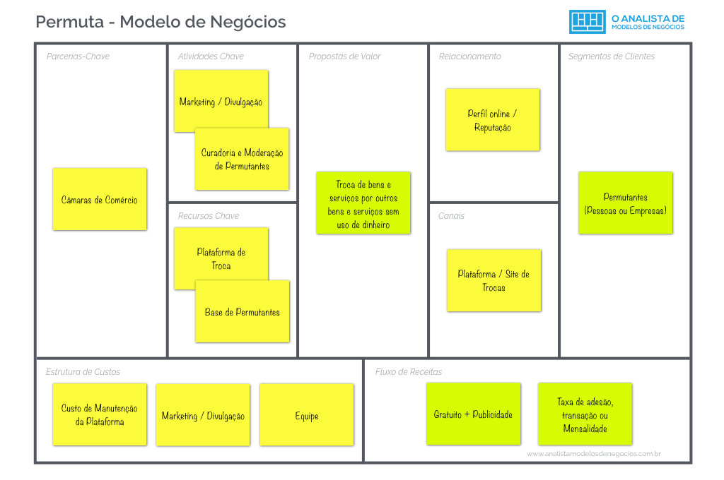 Modelo de Permuta Business Model Canvas Modelo de Negócio