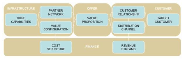 Primeira Versão do Business Model Canvas - O Analista de Modelos de Negócios