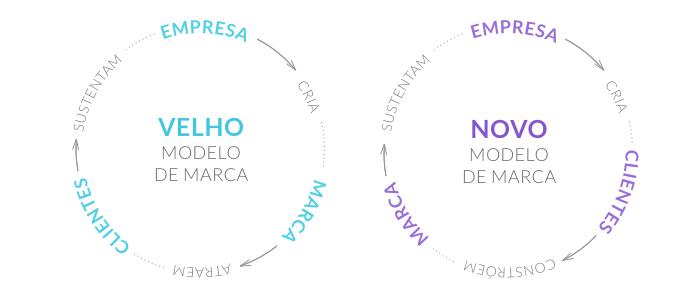 do velho para o novo modelo de marca - O Analista de Modelos de Negócios