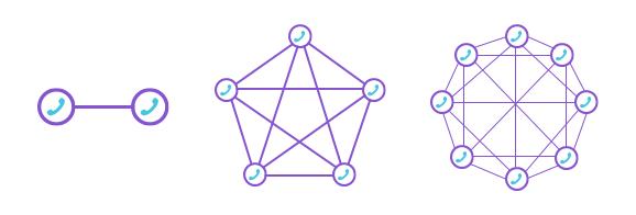Efeitos de rede na telefonia fixa - O Analista de Modelos de Negócios