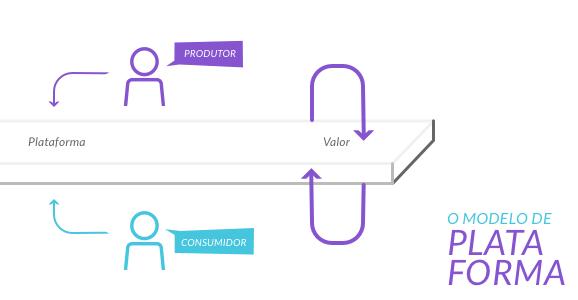 Funcionamento do Modelo de Plataforma - O Analista de Modelos de Negócios