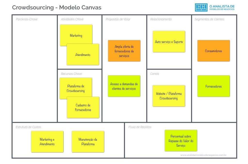 Crowdsourcing - Modelo Canvas - Business Model Canvas
