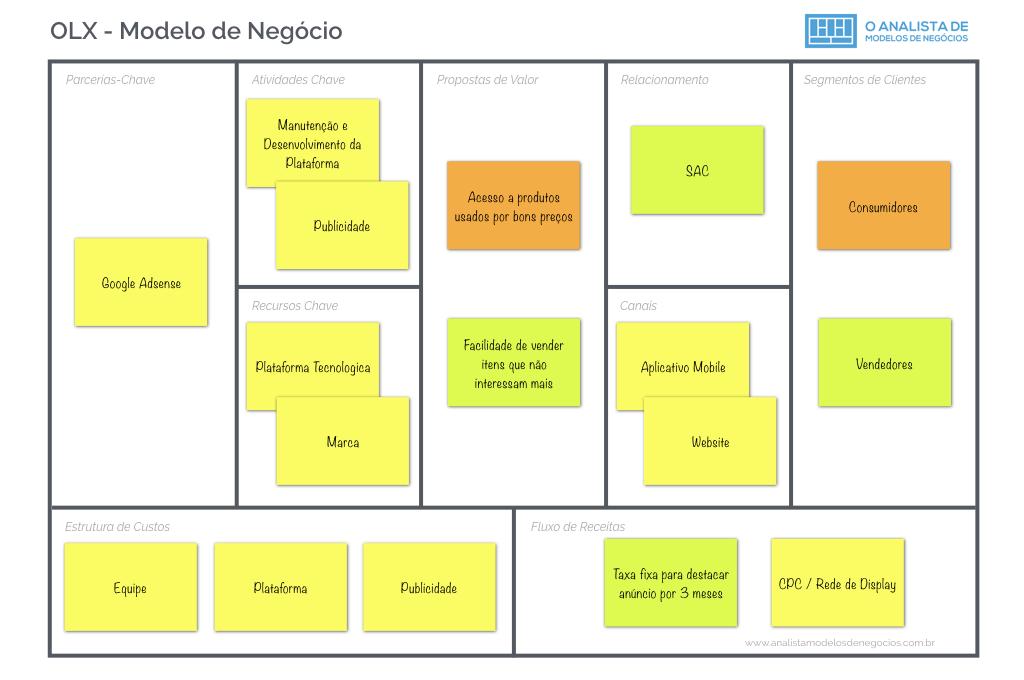 Modelo de Negócio da OLX - modelo canvas