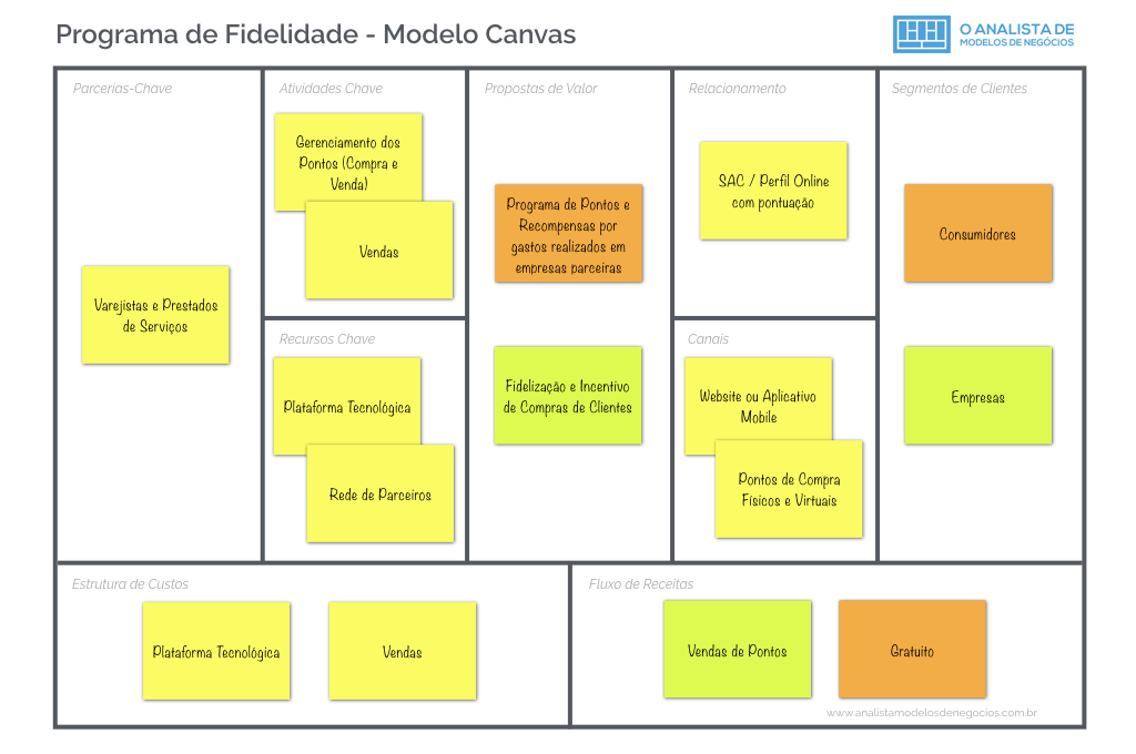 Programa de Fidelidade - Modelo Canvas Business Model Canvas