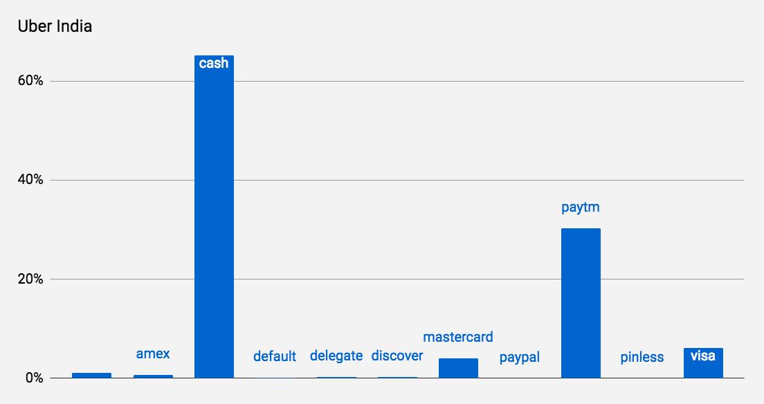 Como Usuários Indianos Pagam pelo Uber