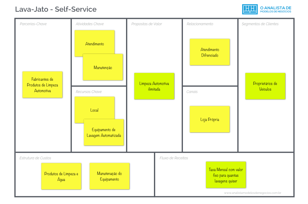 Lava-Jato -Assinatura - Business Model Canvas