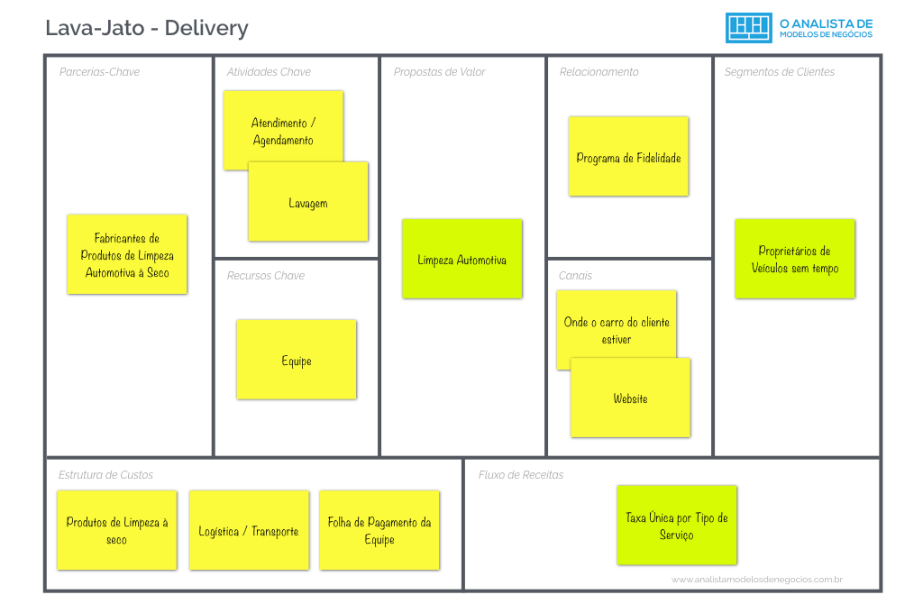 Lava-Jato - Delivery - Business Model Canvas