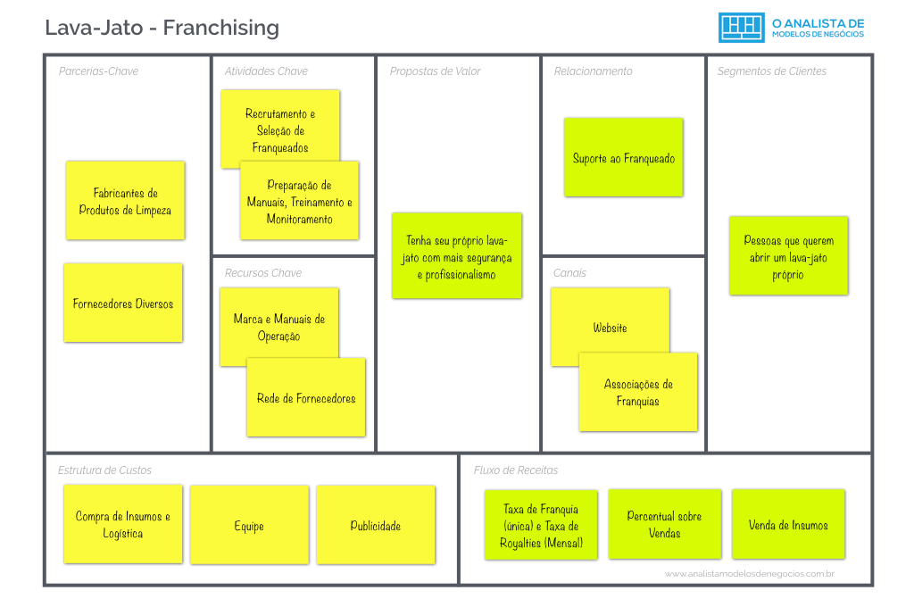 Lava-Jato - Franchising - Business Model Canvas