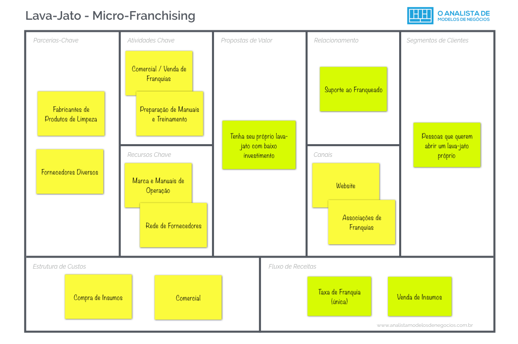 Lava-Jato - Micro-Franchising - Business Model Canvas