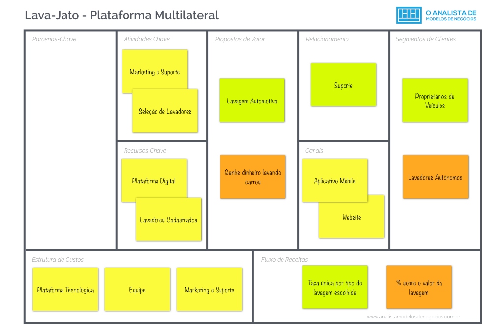 Lava-Jato - Plataforma-Multilateral - Business Model Canvas